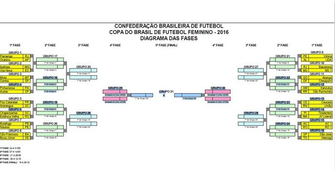 Tabela completa da Copa do Brasil Feminino 2016
